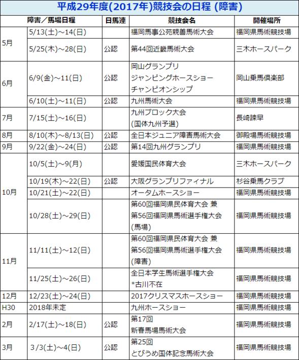 平成29年度(2017年)競技会の日程(障害)