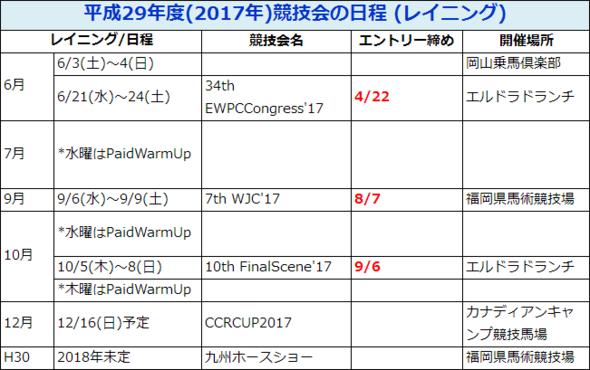 平成29年度(2017年)競技会の日程(レイニング)
